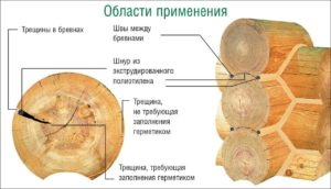 Области применения герметиков для дерева